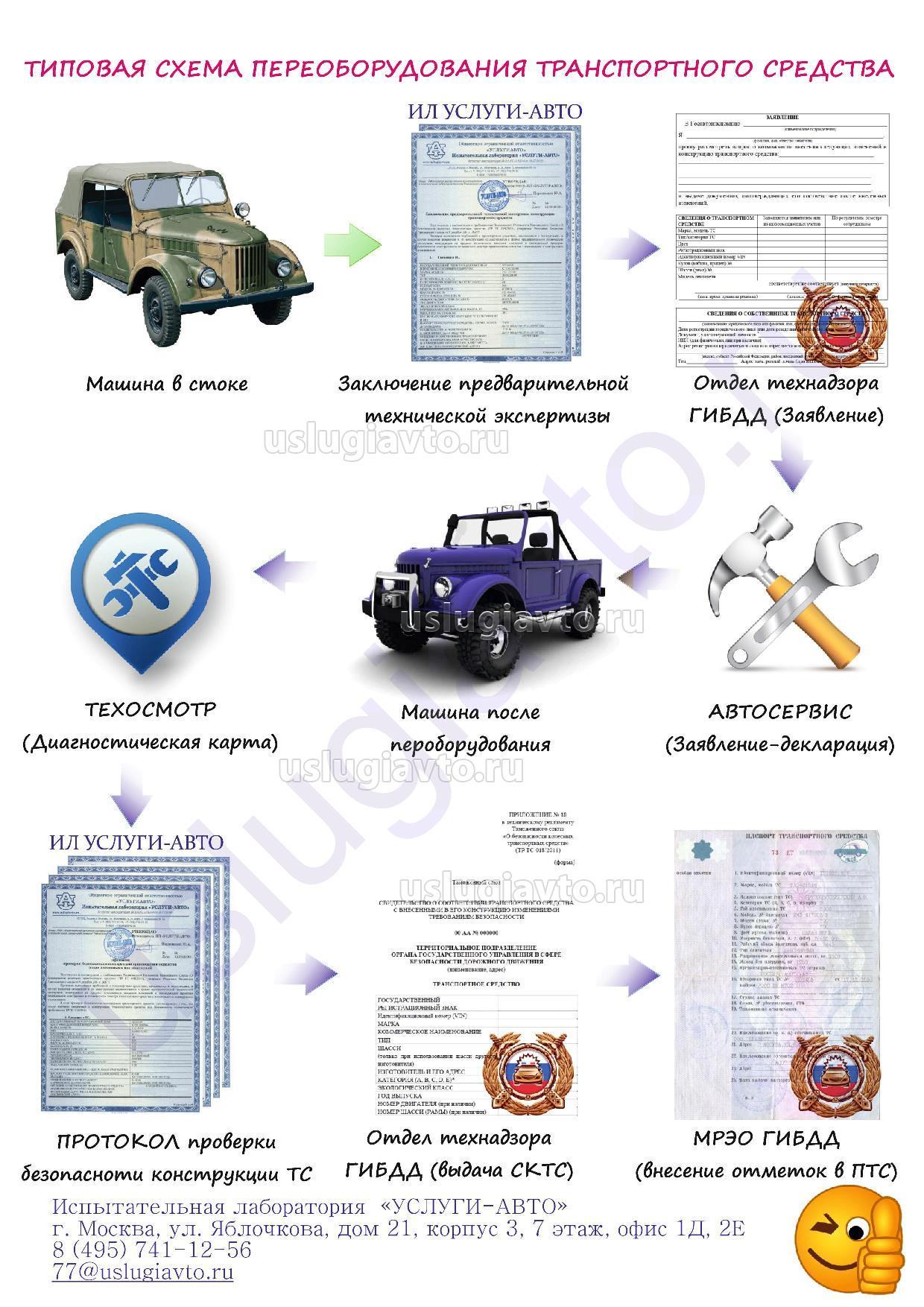 работы регистрация переоборудования автомобиля документы стоимость два слова том